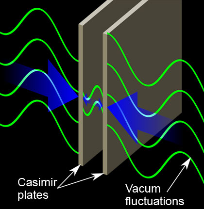 the pressure on the plates due to vacuum fluctuations differs on the inside faces, from that on the outside, as long wavelength modes are excluded. The difference in these pressures produces the Casmir force.