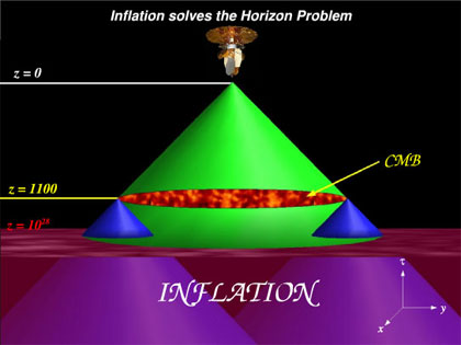 the dark blue light cones do not intersect in a universe without inflation, but they do given inflation. Note that the vertical time scale is logarithmic.
