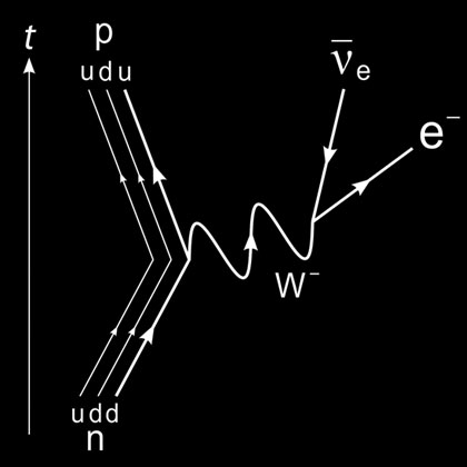 The Feynman diagram for the beta-decay of a neutron into a proton